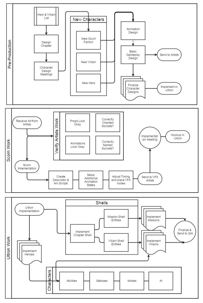 maa2-design-process
