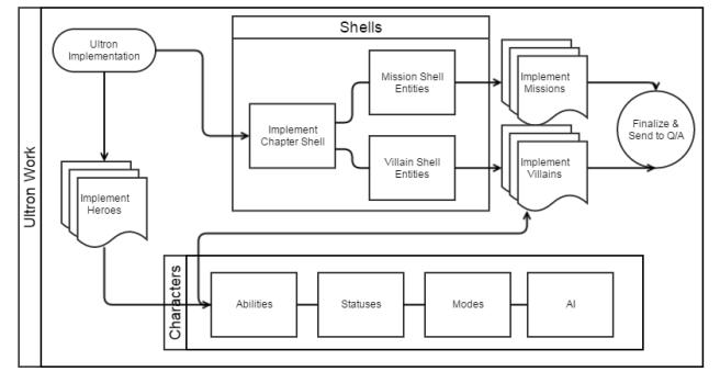 maa2-design-ultron